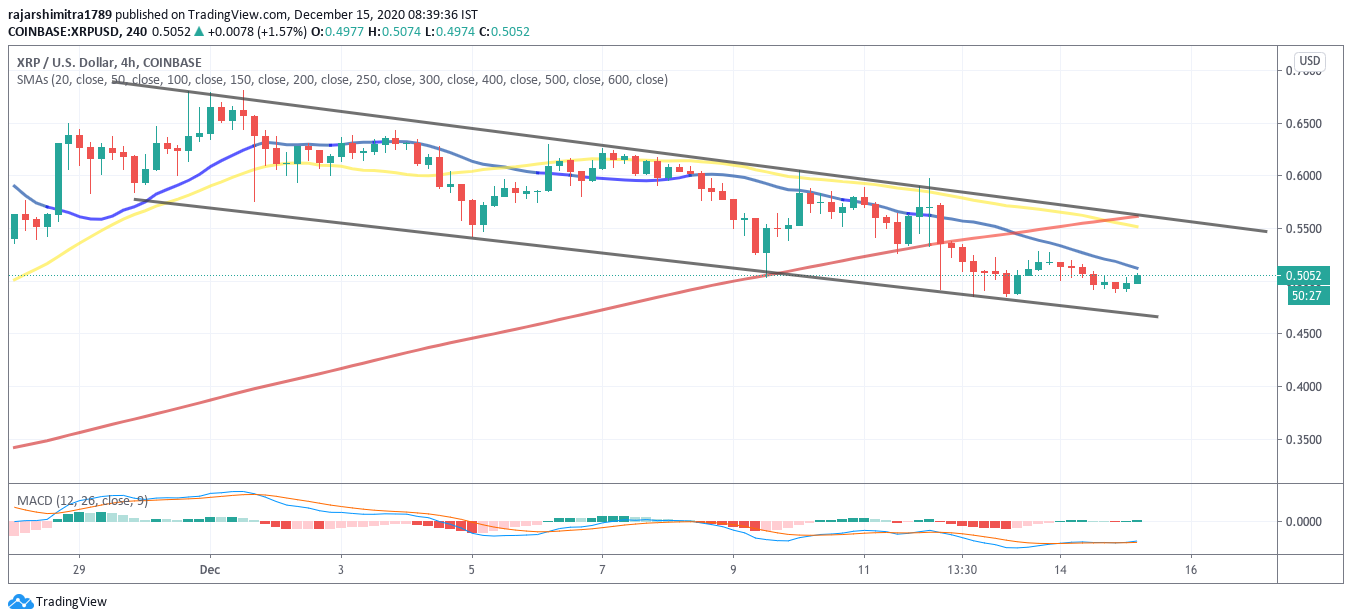 xrp/usd 4-hour chart 121520