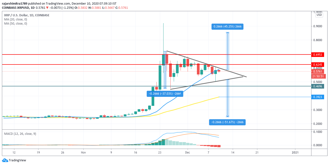 xrp/usd daily chart 121020