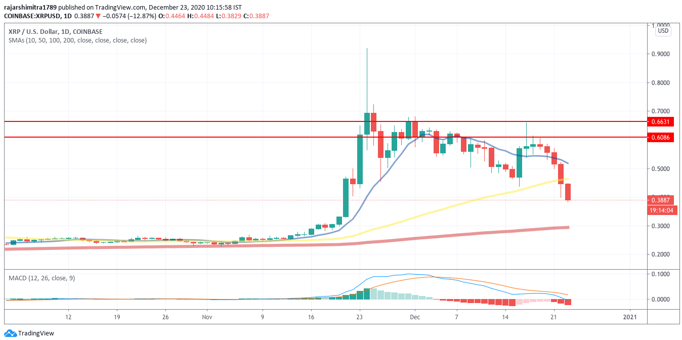 xrp/usd daily chart 122320