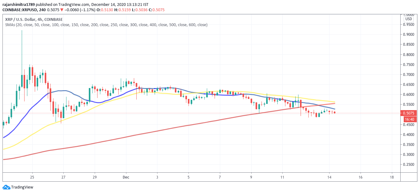 xrp/usd 4-hour chart 121420
