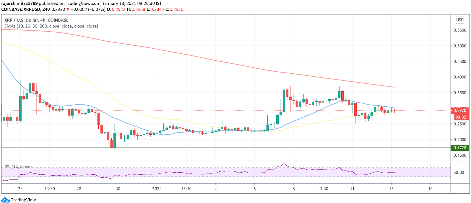 xrp/usd 4-hour chart 011321