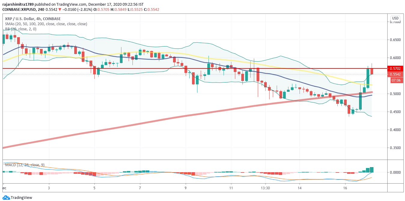 xrp/usd 4-hour chart 121720