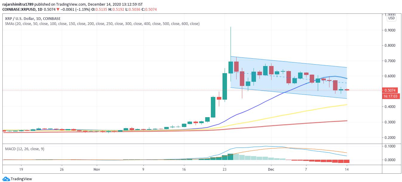 xrp/usd price chart 121420