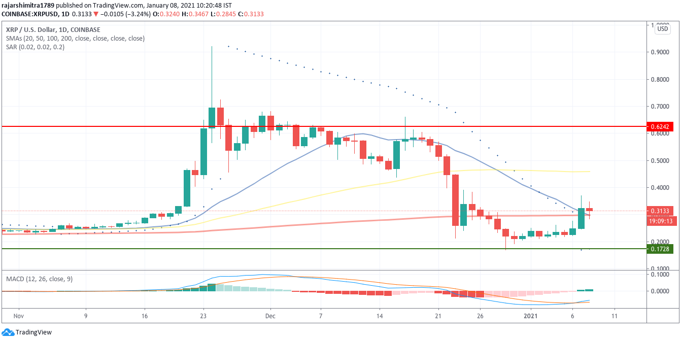 xrp/usd daily chart 010821