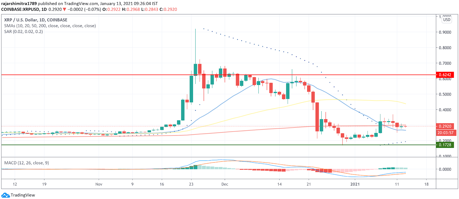 xrp/usd daily chart 011321