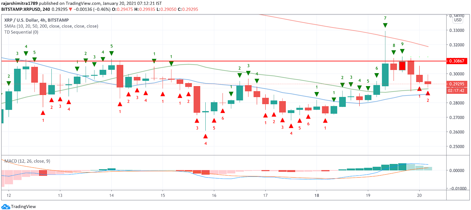 xrp/usd 4-hour chart 012021