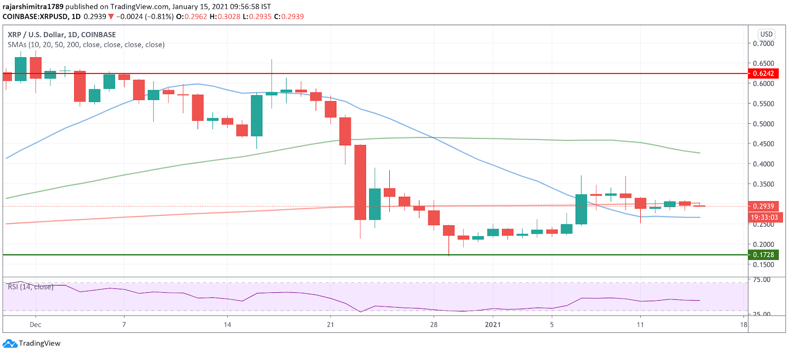 xrp/usd daily chart 011521