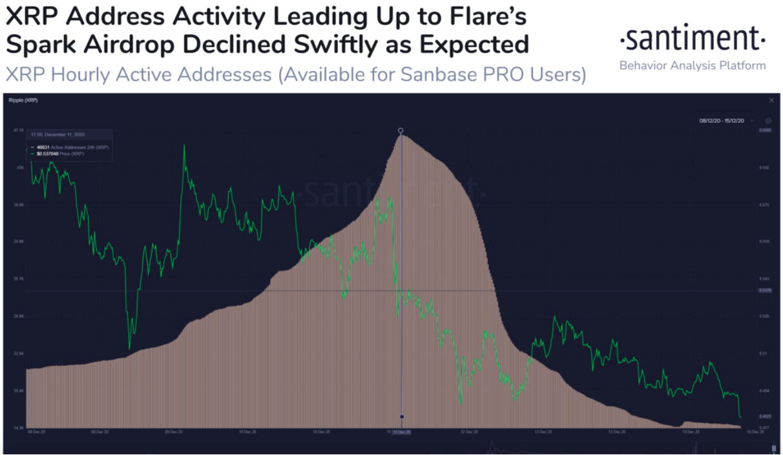 ripple address activity chart