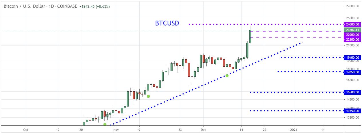 bct/usd price  chart