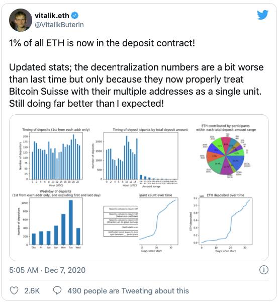 vitalik tweet, ethereum updated