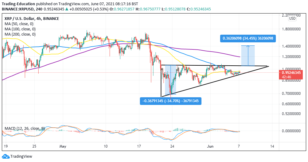 XRP/USD 4-hour chart 060721