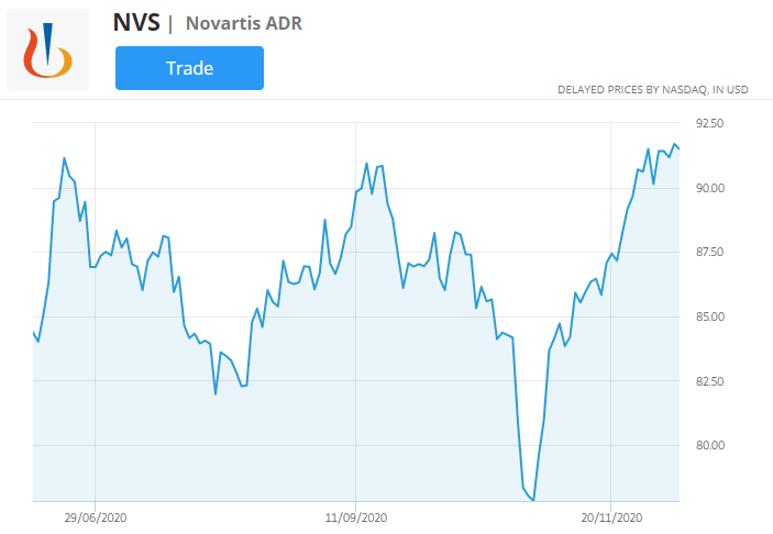 NVS stock price chart