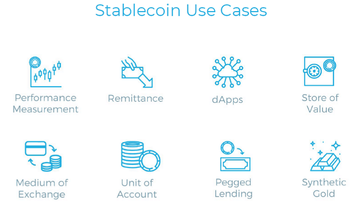 stablecoin use