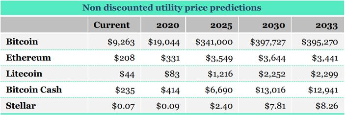crypto price  predictions
