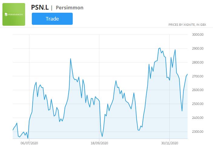 persimmon stock price chart