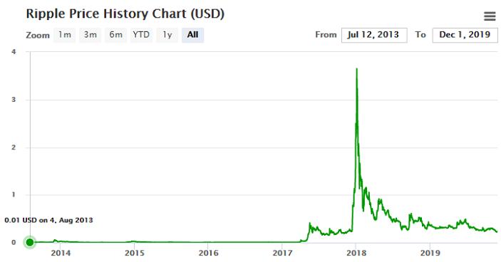 ripple historical price chart