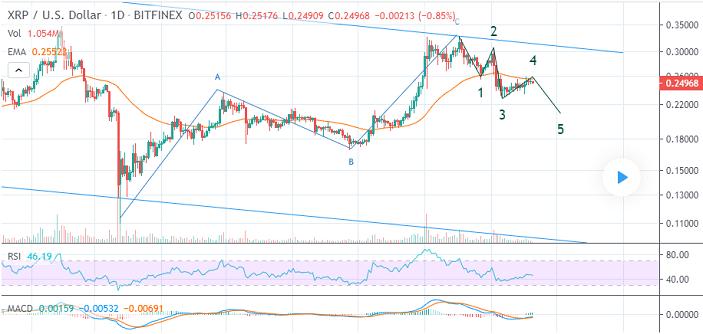 ripple/usd price chart