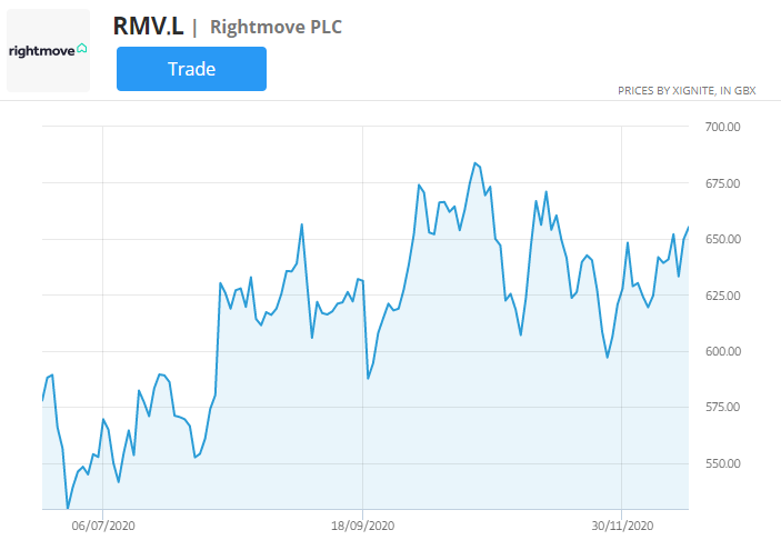 rightmove stock price chart