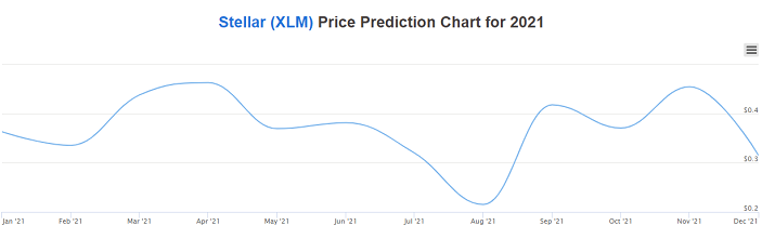 Stellar price prediction 2021 chart