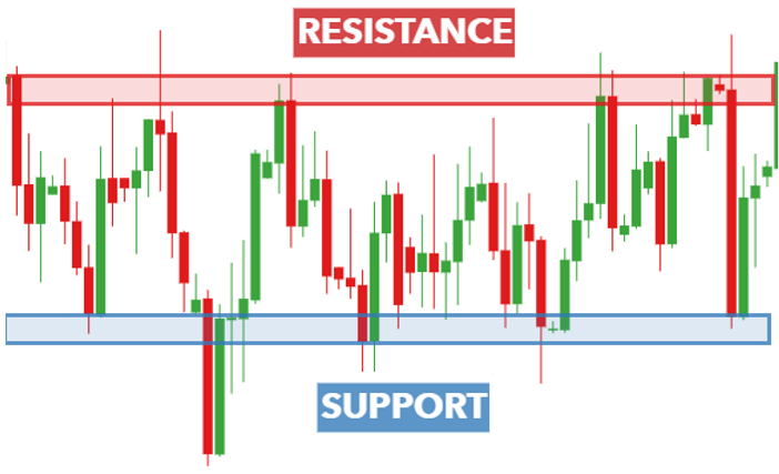 gold trading, support and resistance levels