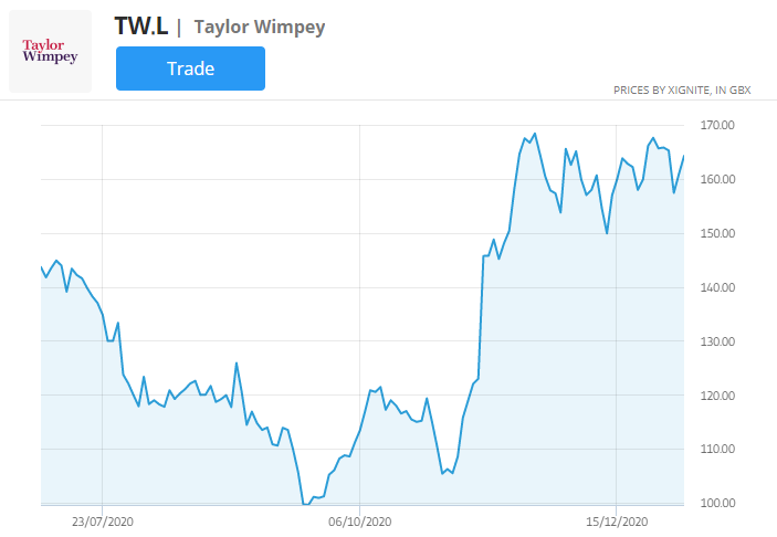 taylor wimpey stock price chart