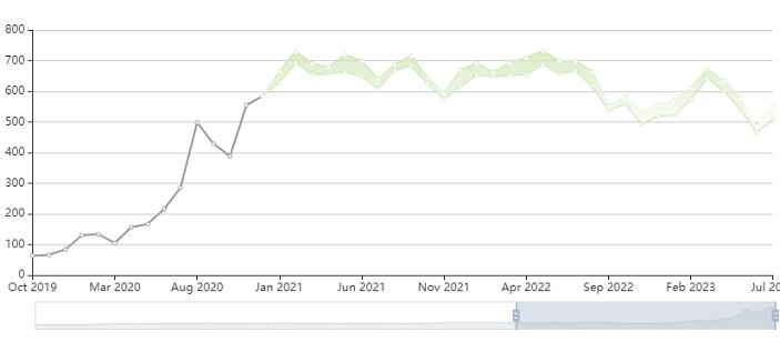 tesla stock price prediction forecast graph