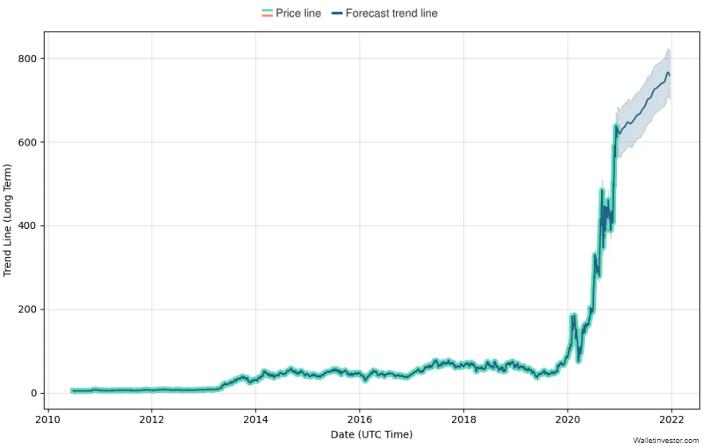 tesla stock price prediction chart