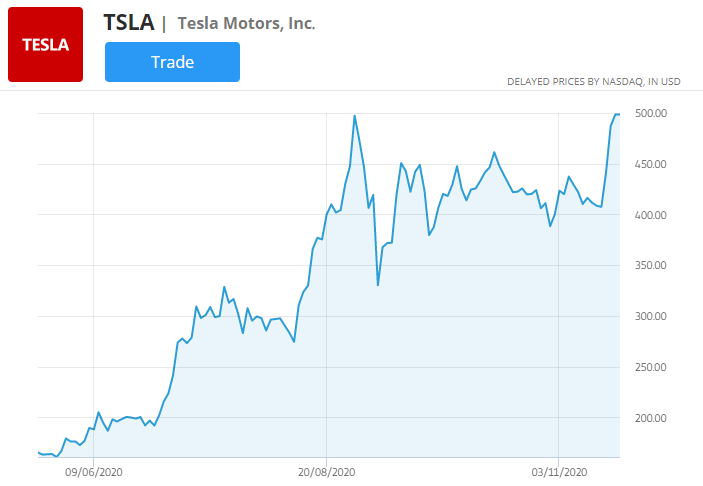 tesla  price chart, best markets to trade