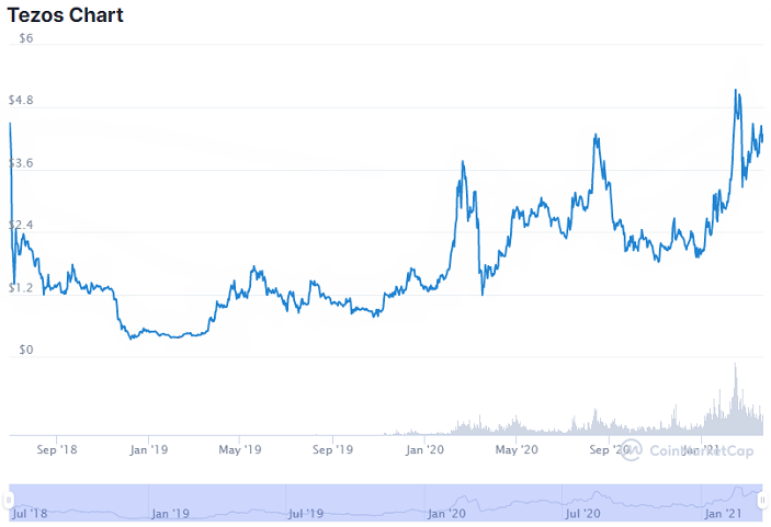 tezos historical price chart