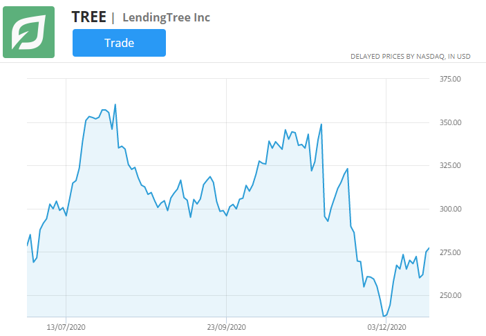 lending tree stock chart