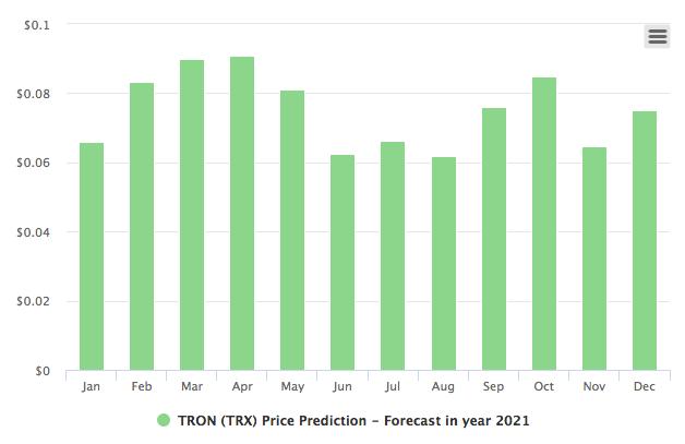 tron price prediction chart
