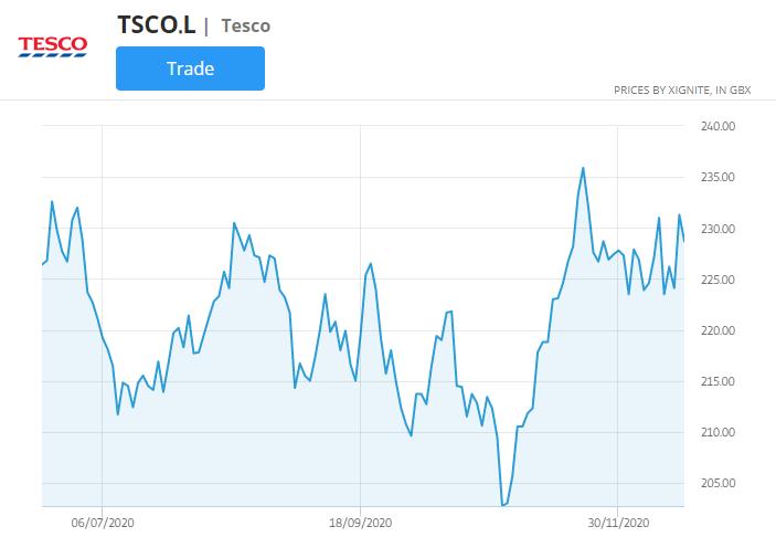 tesco stock price chart