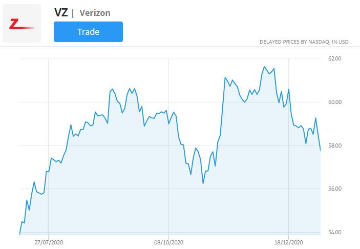 verizon stock price chart