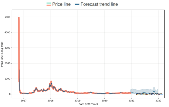 zcash long term prediction