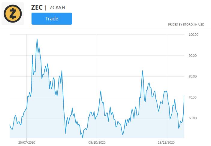zcash price chart