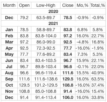 zcash price prediction table